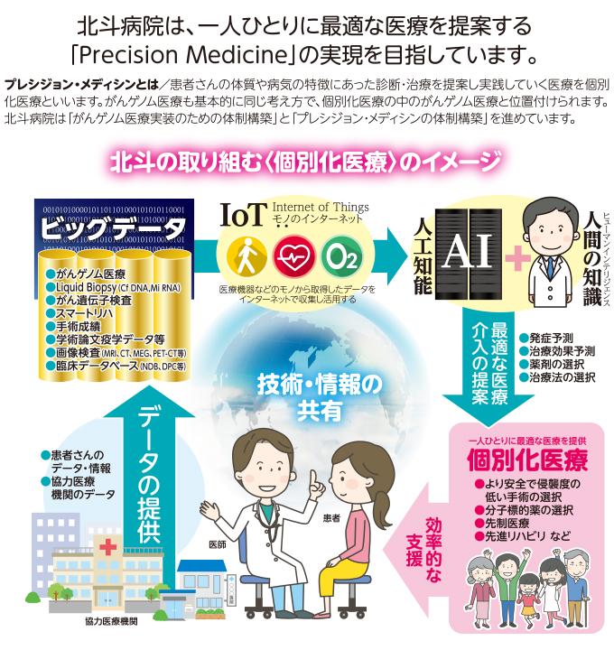 Precision Medicine(最適医療)の構築を目指して